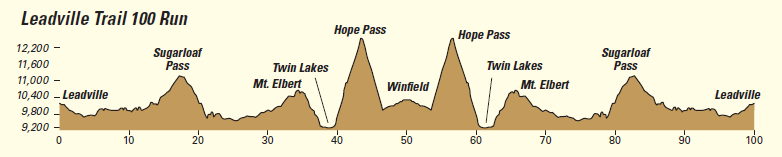 2017-LT100-Run-Course-Profile