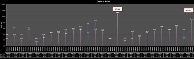 MilesTrainingGraph