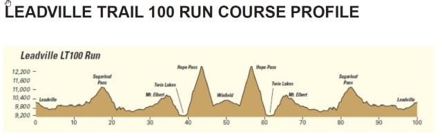 LT100 Course Profile